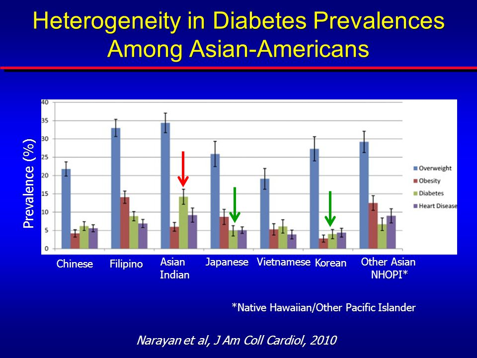 In general, Asians develop diabetes at lower BMI than Caucasians In general, Asians develop diabetes at lower BMI than Caucasians Considerable variation among Asian groups Considerable variation among Asian groups KH, Yoon et al.