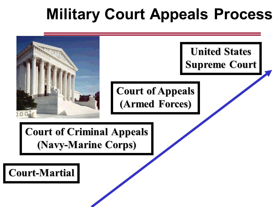 Military Court Appeals ProcessCourt-Martial Court of Criminal Appeals (Navy-Marine Corps) Court of Appeals (Armed Forces) United States Supreme Court