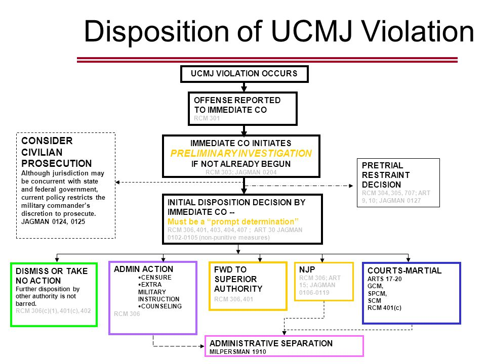 Disposition of UCMJ Violation UCMJ VIOLATION OCCURS OFFENSE REPORTED TO IMMEDIATE CO RCM 301 IMMEDIATE CO INITIATES PRELIMINARY INVESTIGATION IF NOT ALREADY BEGUN RCM 303; JAGMAN 0204 CONSIDER CIVILIAN PROSECUTION Although jurisdiction may be concurrent with state and federal government, current policy restricts the military commander's discretion to prosecute.