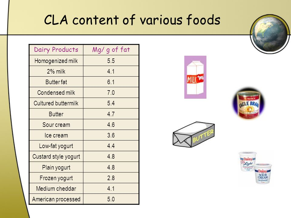 CLA content of various foods Dairy ProductsMg/ g of fat Homogenized milk5.5 2% milk4.1 Butter fat6.1 Condensed milk7.0 Cultured buttermilk5.4 Butter4.