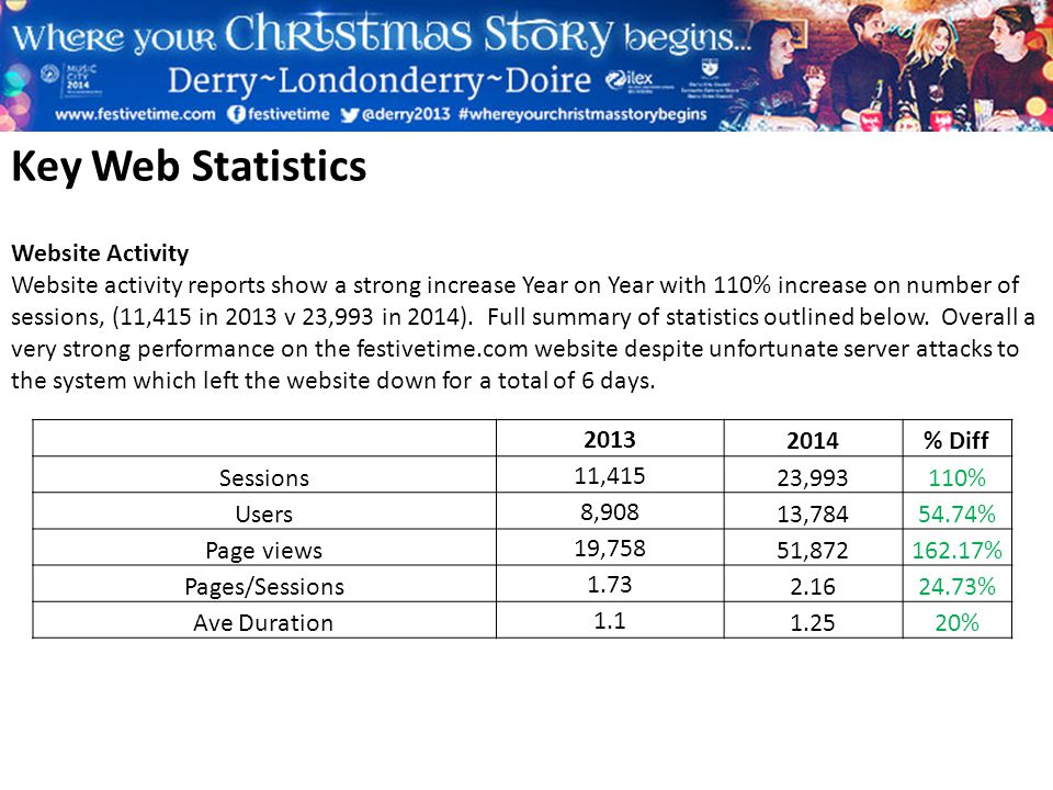 Key Web Statistics 20132014% Diff Sessions11,41523,993110% Users8,90813,78454.74% Page views19,75851,872162.17% Pages/Sessions1.732.1624.73% Ave Duration1.11.2520% Website Activity Website activity reports show a strong increase Year on Year with 110% increase on number of sessions, (11,415 in 2013 v 23,993 in 2014).