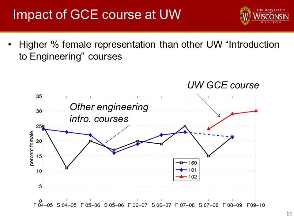 20 Impact of GCE course at UW Higher % female representation than other UW Introduction to Engineering courses UW GCE course Other engineering intro.
