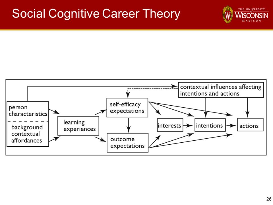 26 Social Cognitive Career Theory
