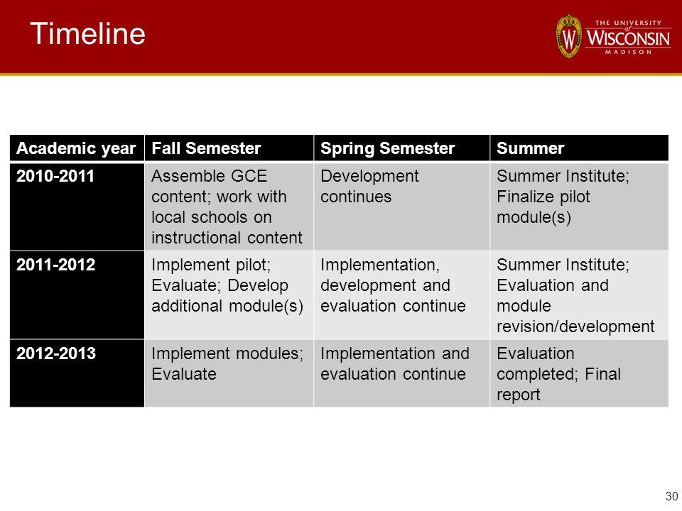 30 Timeline Academic yearFall SemesterSpring SemesterSummer 2010-2011Assemble GCE content; work with local schools on instructional content Developmen
