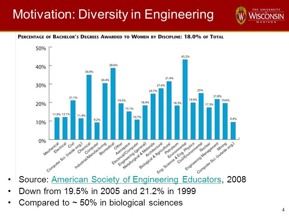 4 Motivation: Diversity in Engineering Source: American Society of Engineering Educators, 2008American Society of Engineering Educators Down from 19.5