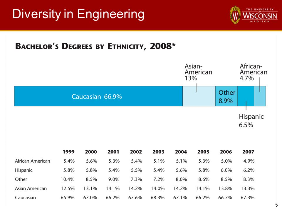 5 Diversity in Engineering