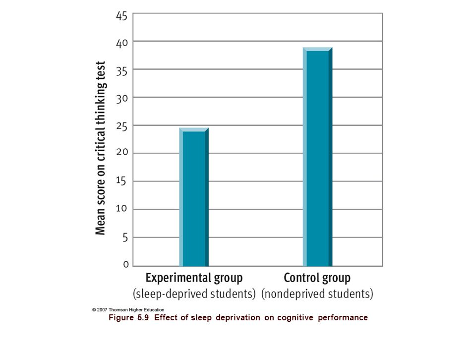 Figure 5.9 Effect of sleep deprivation on cognitive performance