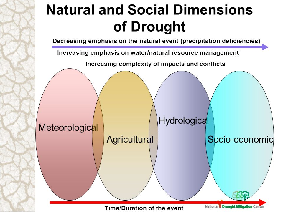Natural and Social Dimensions of Drought Meteorological Agricultural Hydrological Socio-economic Decreasing emphasis on the natural event (precipitation deficiencies) Increasing emphasis on water/natural resource management Increasing complexity of impacts and conflicts Time/Duration of the event