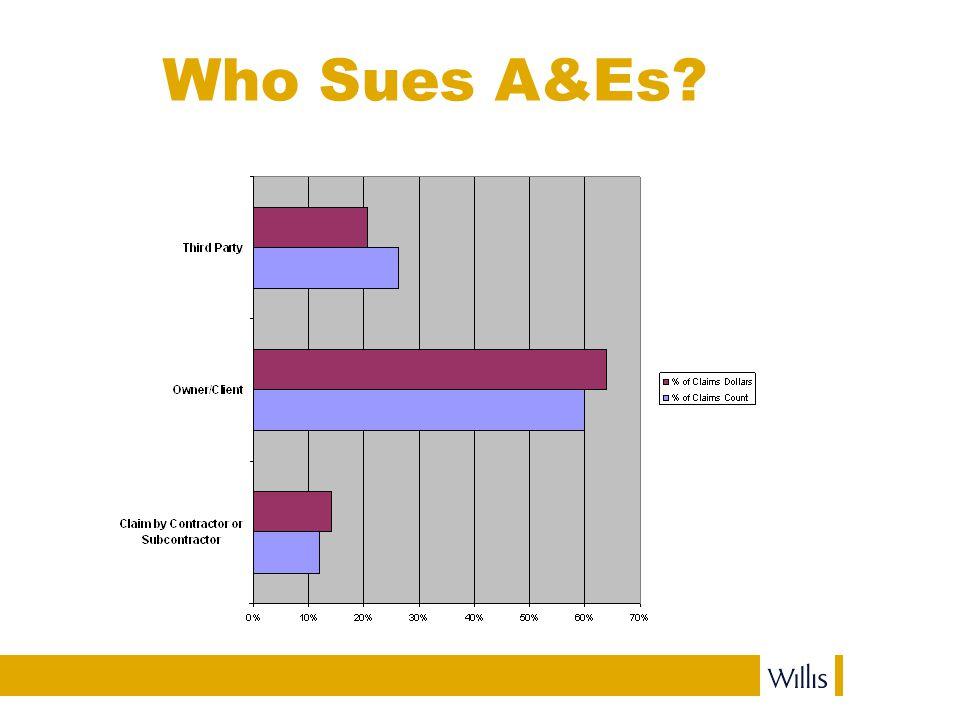 Who Sues A&Es?
