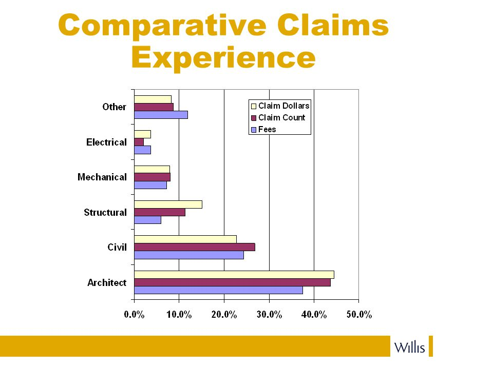 Comparative Claims Experience