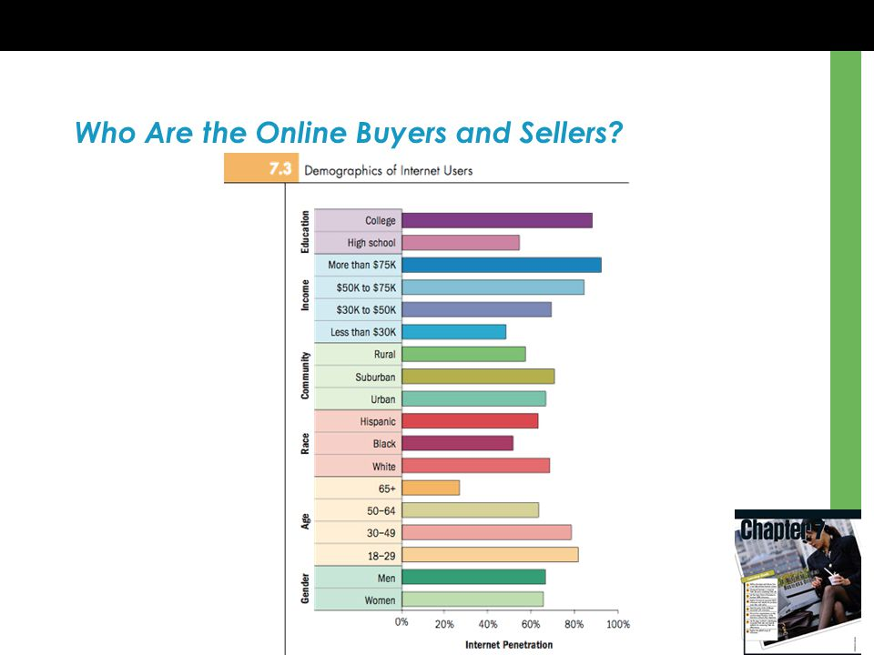 Who Are the Online Buyers and Sellers?