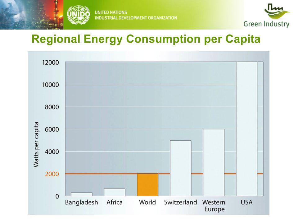 Regional Energy Consumption per Capita