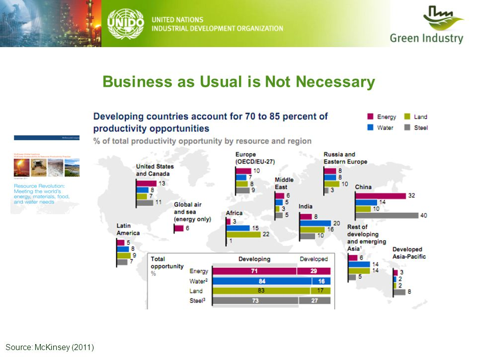 Business as Usual is Not Necessary Source: McKinsey (2011)
