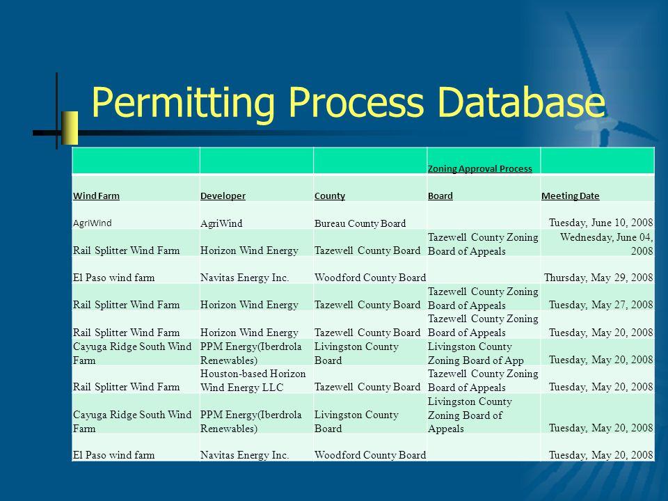 Permitting Process Database Zoning Approval Process Wind FarmDeveloperCountyBoardMeeting Date AgriWind Bureau County Board Tuesday, June 10, 2008 Rail