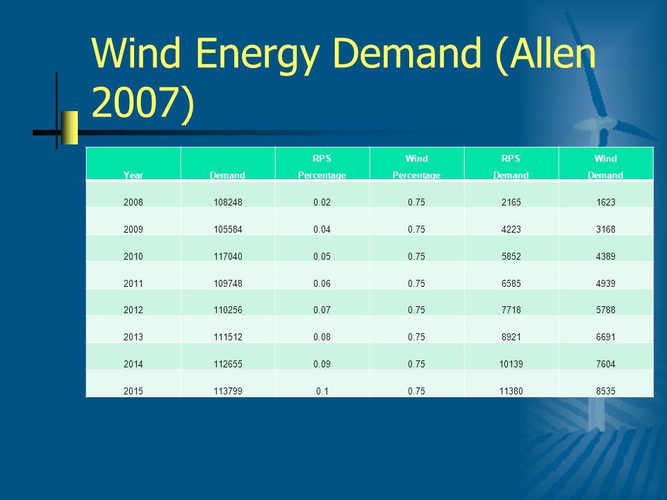 Wind Energy Demand (Allen 2007) YearDemand RPS Percentage Wind Percentage RPS Demand Wind Demand 20081082480.020.7521651623 20091055840.040.7542233168 20101170400.050.7558524389 20111097480.060.7565854939 20121102560.070.7577185788 20131115120.080.7589216691 20141126550.090.75101397604 20151137990.10.75113808535