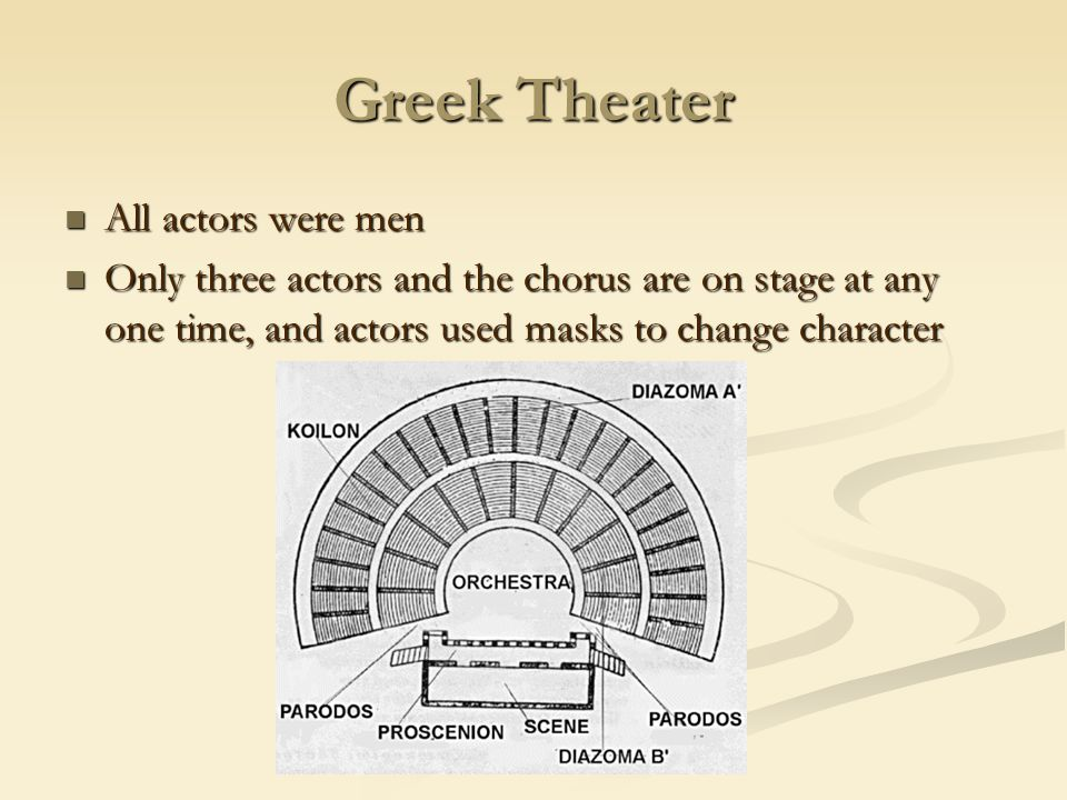 Greek Theater All actors were men All actors were men Only three actors and the chorus are on stage at any one time, and actors used masks to change c