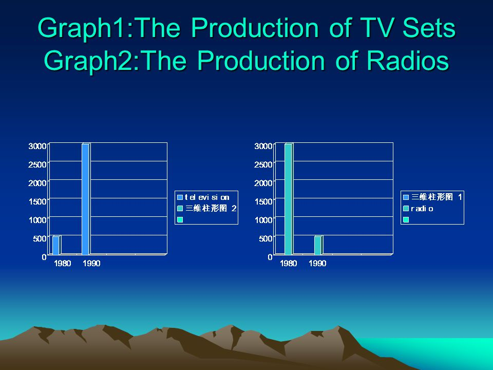 Graph1:The Production of TV Sets Graph2:The Production of Radios