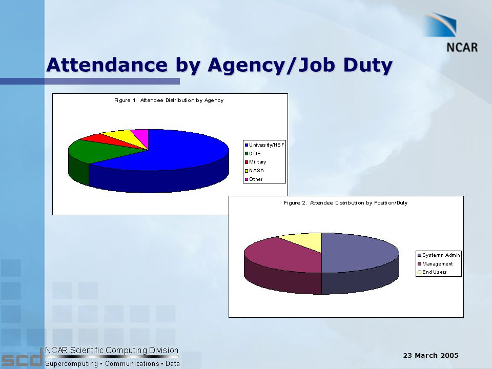 23 March 2005 Attendance by Agency/Job Duty