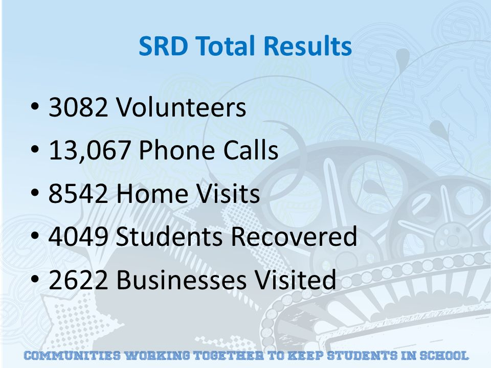 SRD Total Results 3082 Volunteers 13,067 Phone Calls 8542 Home Visits 4049 Students Recovered 2622 Businesses Visited