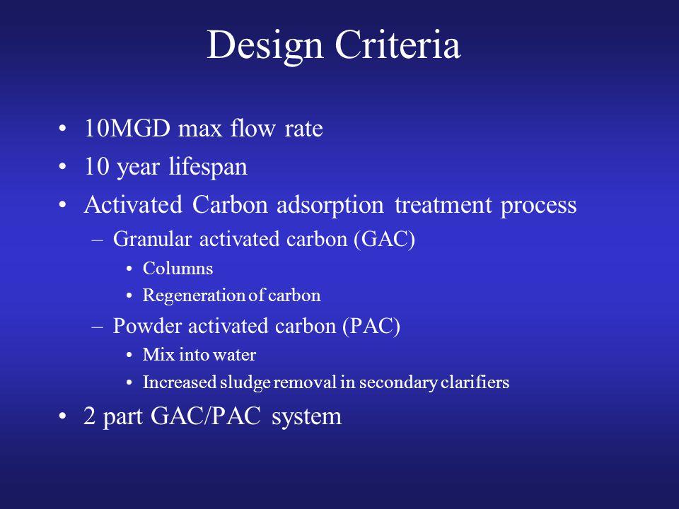 Design Criteria 10MGD max flow rate 10 year lifespan Activated Carbon adsorption treatment process –Granular activated carbon (GAC) Columns Regenerati
