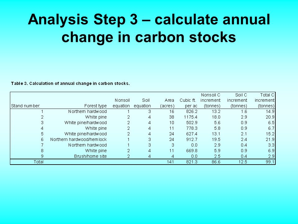 Analysis Step 3 – calculate annual change in carbon stocks