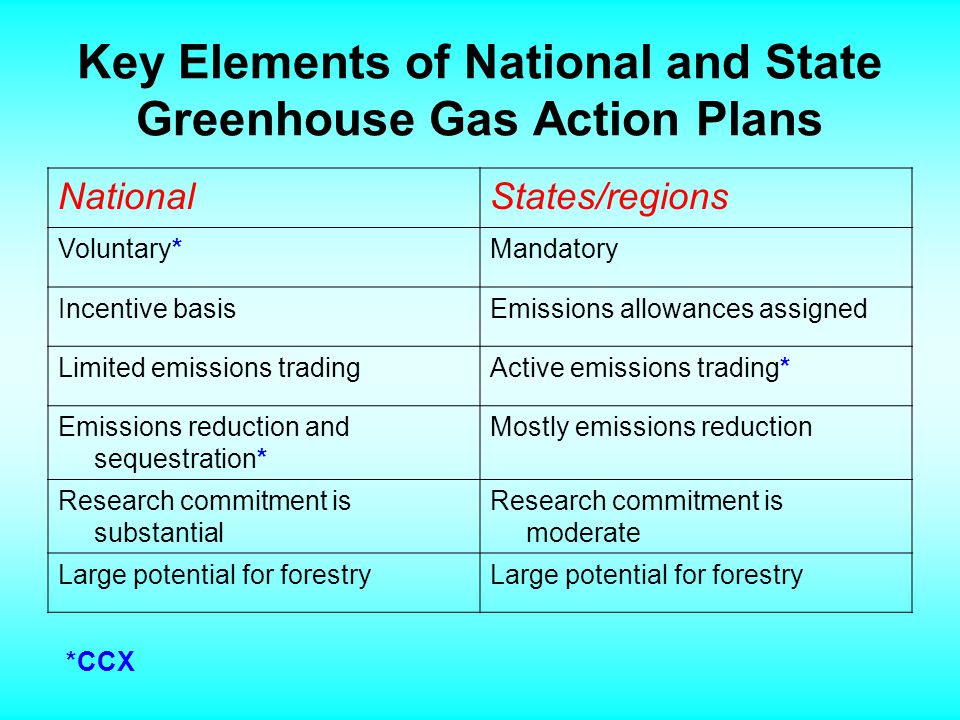 Who Cares About Forest Carbon Management.States, e.g.