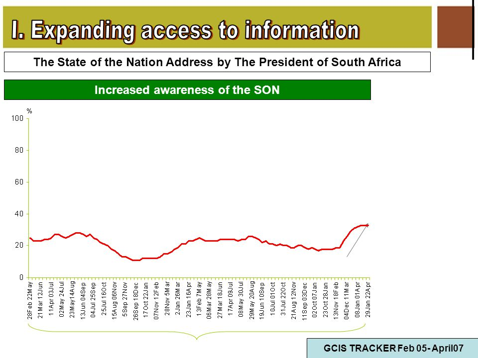 Increased awareness of the SON The State of the Nation Address by The President of South Africa GCIS TRACKER Feb 05- April07