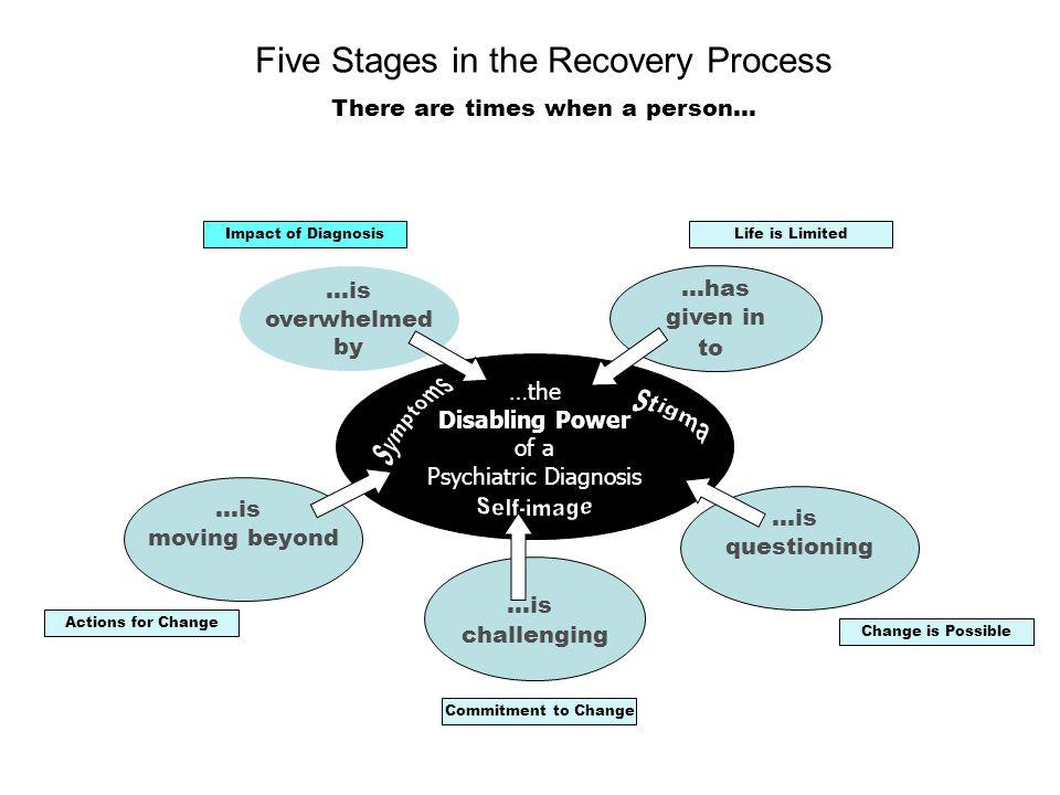 Relevance Recovery goals vs. Treatment goals Psych Nurse example Feel Bad  Take Meds  Feel Better Feel Hopeless/Worthless  Change Life  Feel Bette