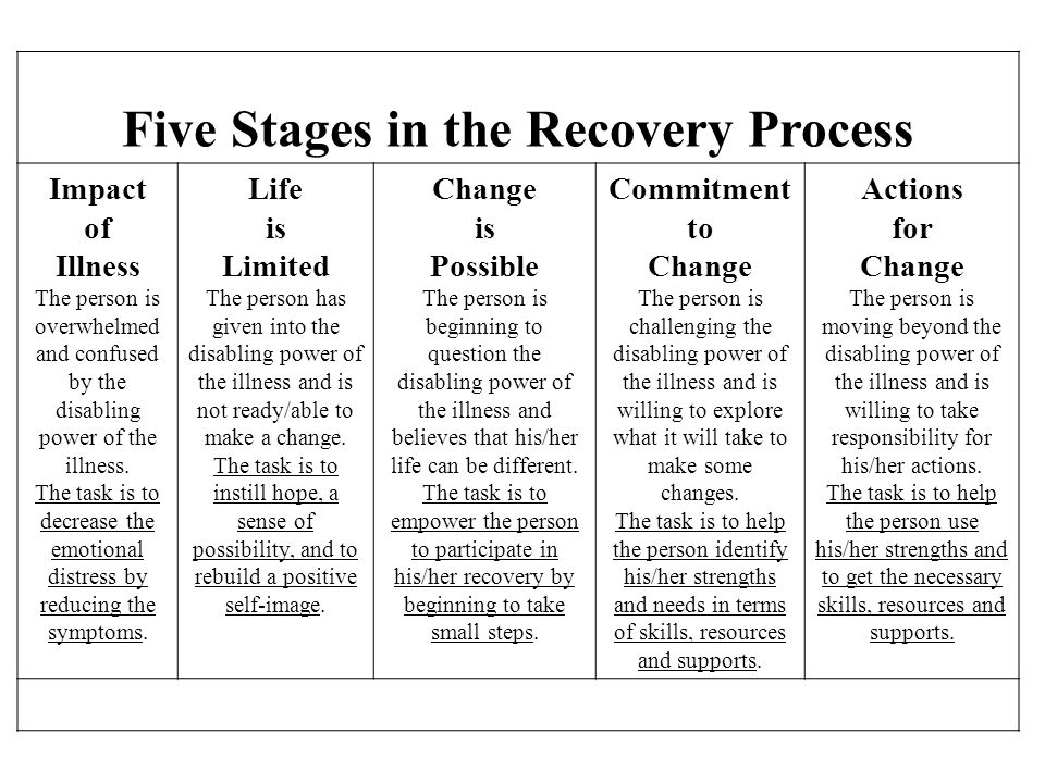 …is overwhelmed by Five Stages in the Recovery Process …is moving beyond …has given in to …is challenging …is questioning Impact of DiagnosisLife is L