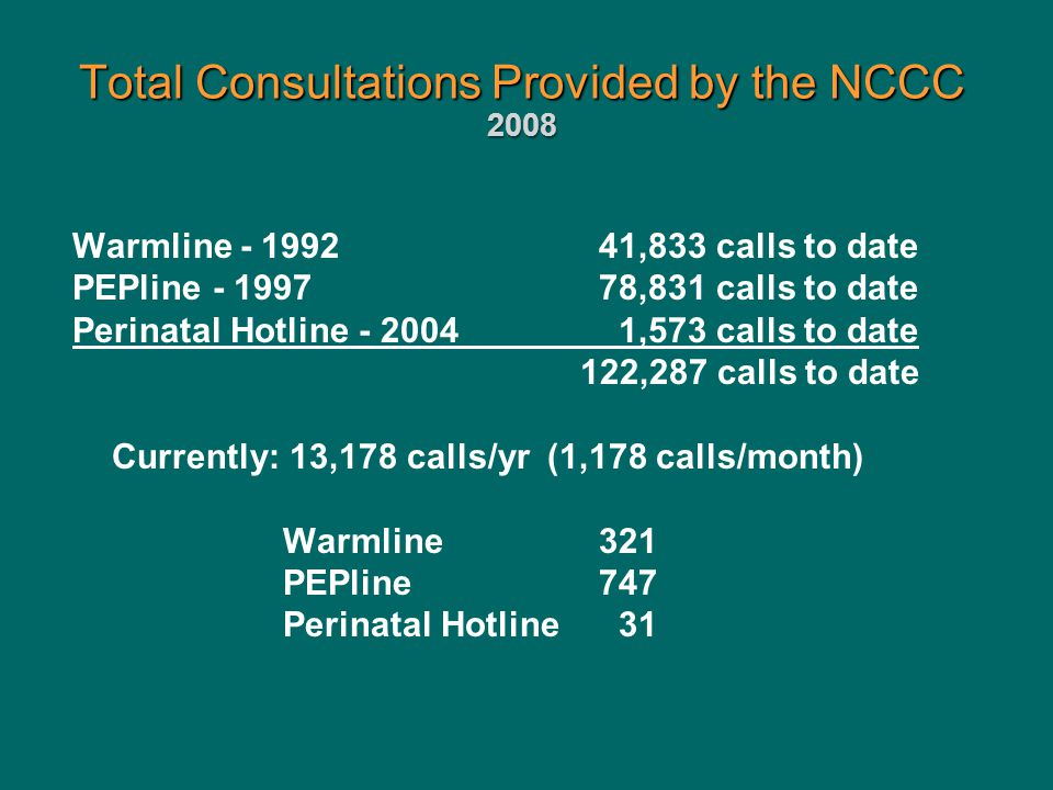 Total Consultations Provided by the NCCC 2008 Warmline - 1992 41,833 calls to date PEPline - 1997 78,831 calls to date Perinatal Hotline - 2004 1,573 calls to date 122,287 calls to date Currently: 13,178 calls/yr (1,178 calls/month) Warmline321 PEPline747 Perinatal Hotline 31