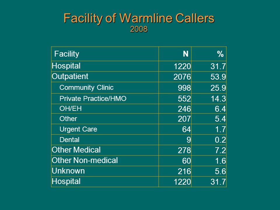 Facility of Warmline Callers 2008 FacilityN% Hospital122031.7 Outpatient207653.9 Community Clinic 99825.9 Private Practice/HMO 55214.3 OH/EH 2466.4 Other 2075.4 Urgent Care 641.7 Dental 90.2 Other Medical2787.2 Other Non-medical601.6 Unknown2165.6 Hospital122031.7
