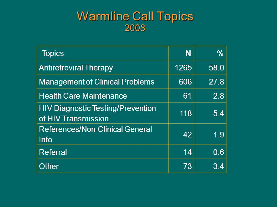 Warmline Call Topics 2008 TopicsN% Antiretroviral Therapy126558.0 Management of Clinical Problems60627.8 Health Care Maintenance61 2.8 HIV Diagnostic Testing/Prevention of HIV Transmission 118 5.4 References/Non-Clinical General Info 42 1.9 Referral14 0.6 Other73 3.4