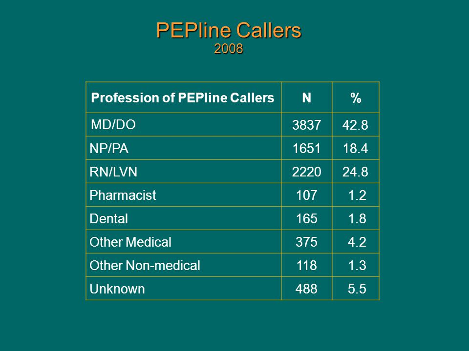 PEPline Callers 2008 Profession of PEPline CallersN% MD/DO 383742.8 NP/PA165118.4 RN/LVN222024.8 Pharmacist107 1.2 Dental165 1.8 Other Medical375 4.2 Other Non-medical118 1.3 Unknown488 5.5