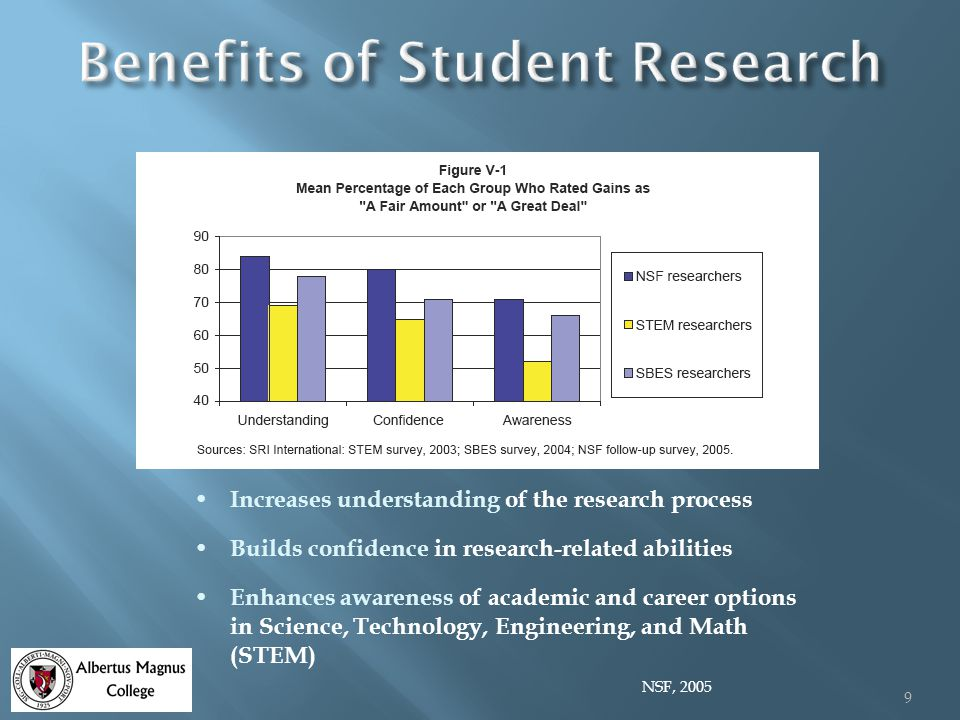 Increases understanding of the research process Builds confidence in research-related abilities Enhances awareness of academic and career options in Science, Technology, Engineering, and Math (STEM) NSF, 2005 9