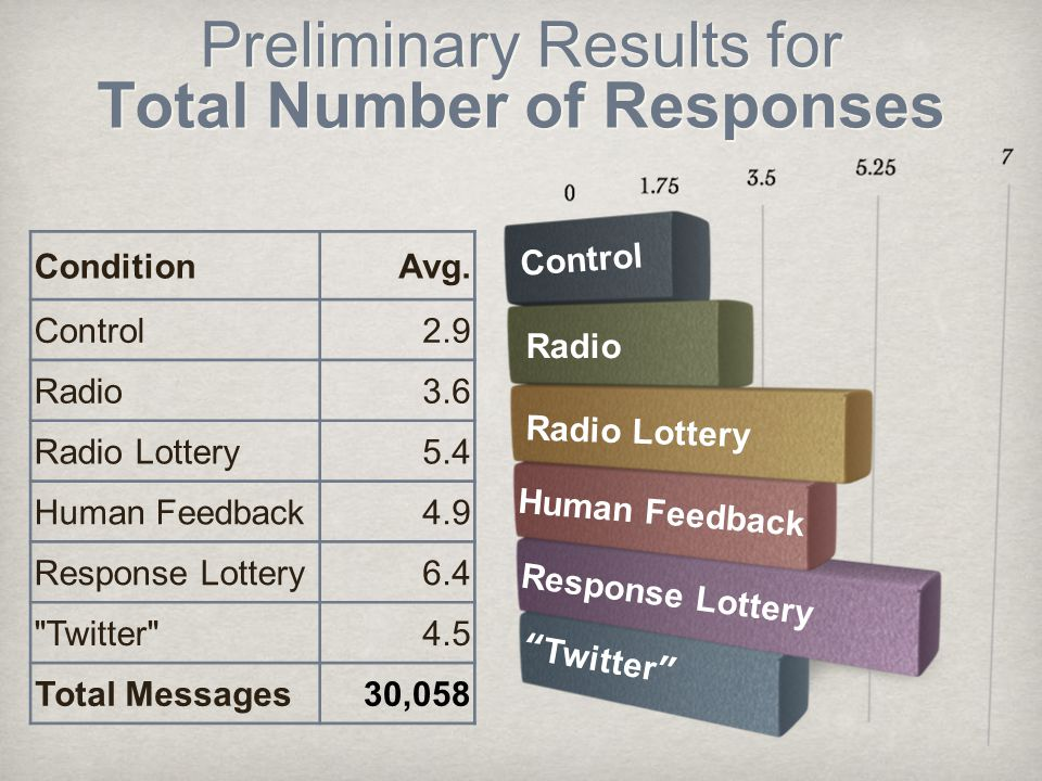 Preliminary Results for Total Number of Responses ConditionAvg.