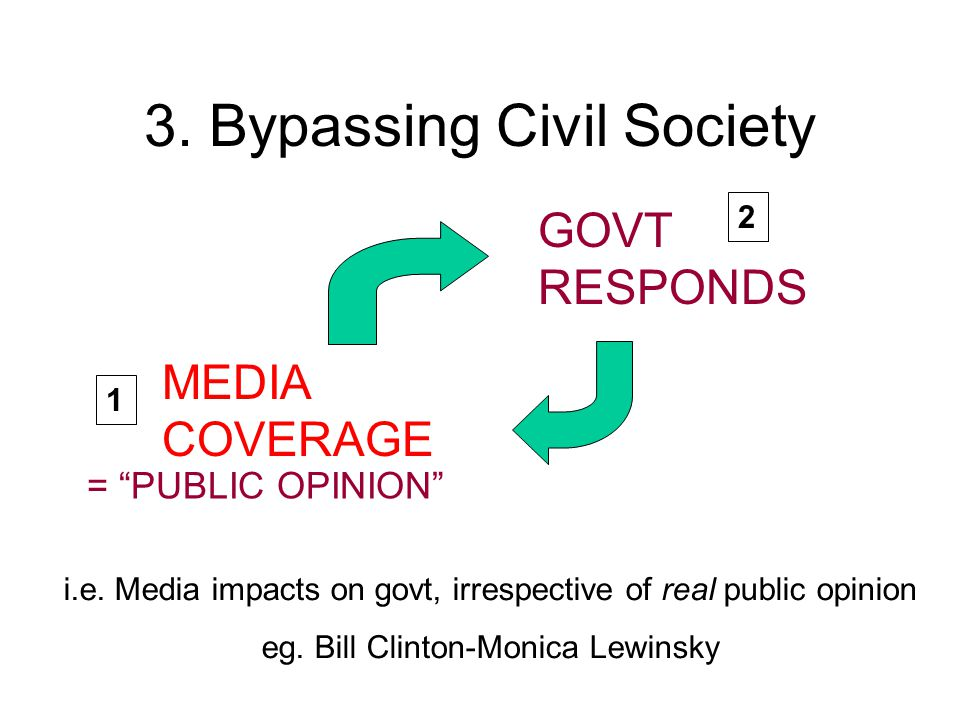 3. Bypassing Civil Society GOVT RESPONDS MEDIA COVERAGE = PUBLIC OPINION i.e.
