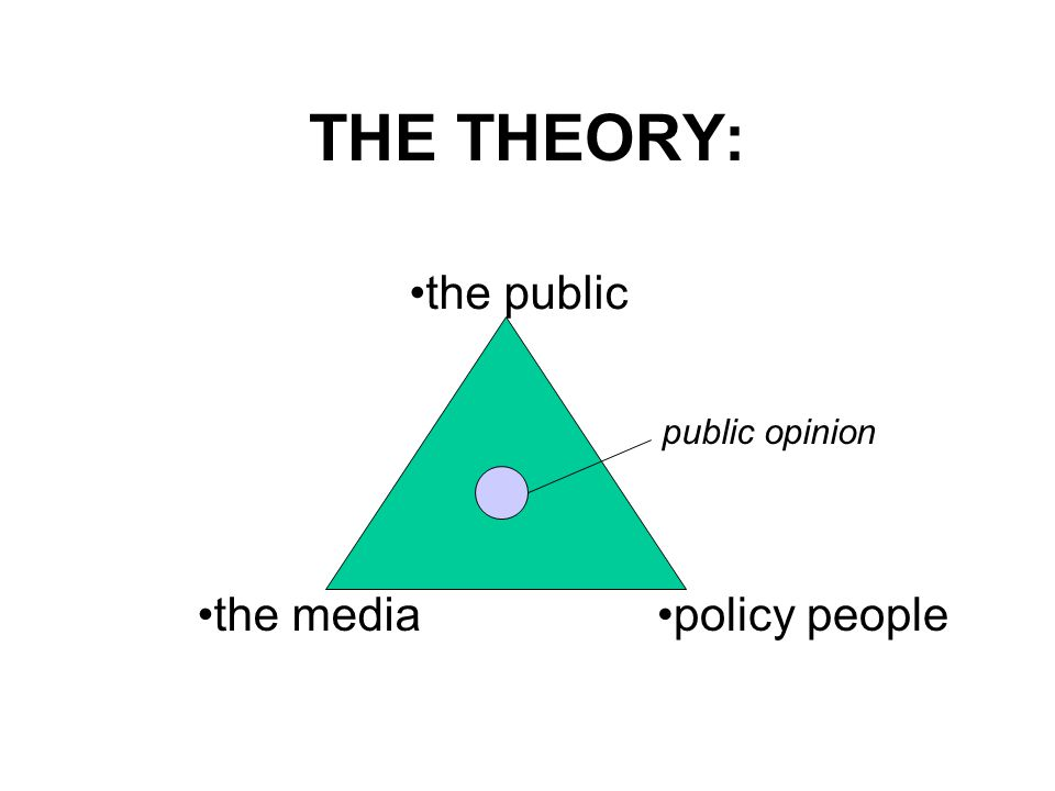 THE THEORY: the media the public policy people public opinion