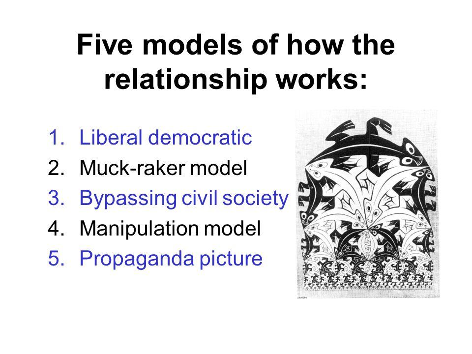 1.Liberal democratic model MEDIA COVERAGE PUBLIC + OPINION GOVT RESPONDS i.e.