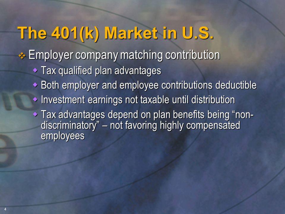 4 The 401(k) Market in U.S.