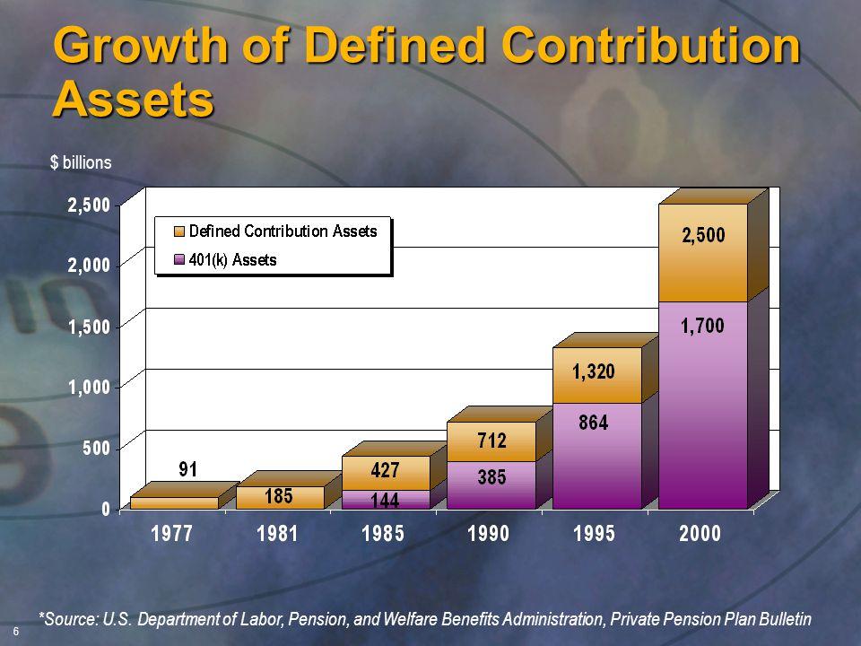 6 $ billions 10.% *Source: U.S.