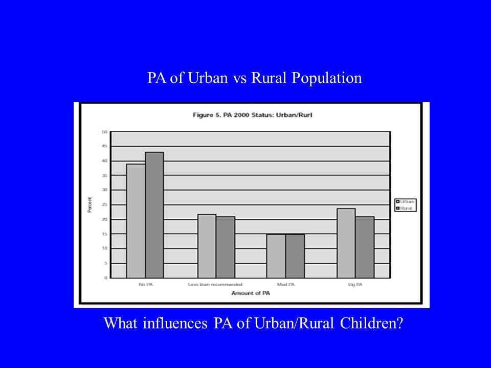 PA of Urban vs Rural Population What influences PA of Urban/Rural Children?