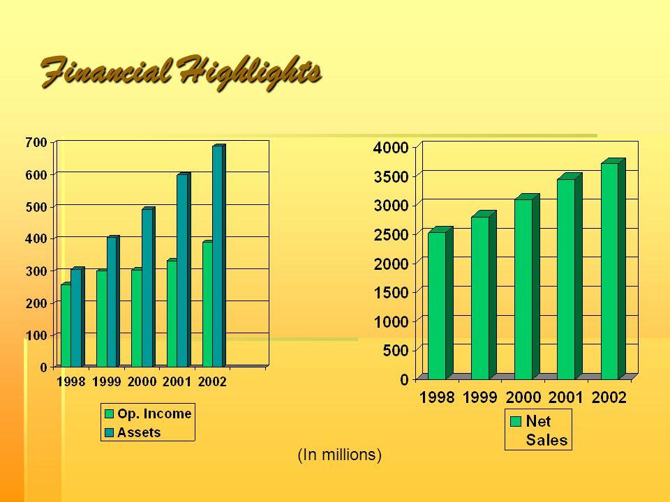 Divisions Liz Claiborne Inc Wholesale Apparel Domestic Wholesale Non-Apparel Retail International