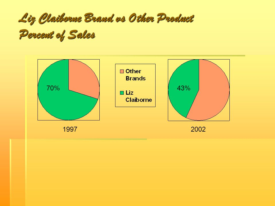 Liz Claiborne Brand vs Other Product Percent of Sales 19972002 70%43%