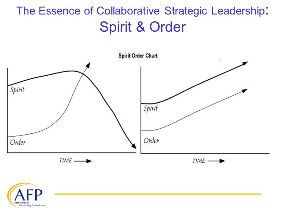 The Essence of Collaborative Strategic Leadership : Spirit & Order