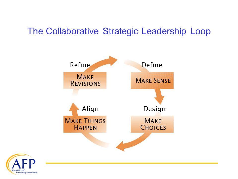 2.Leadership Elephants Summary of Leadership Skills (cont.) Group Maintenance 1.