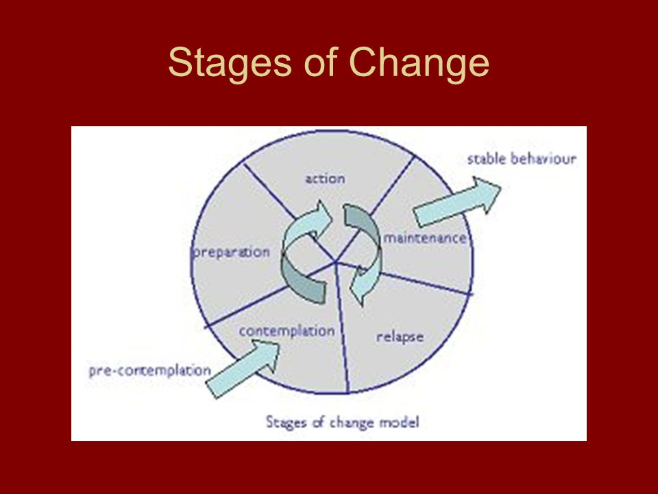 Stages of change Precontemplation-several types –Reluctance –Rebellion –Resignation –Rationalizing