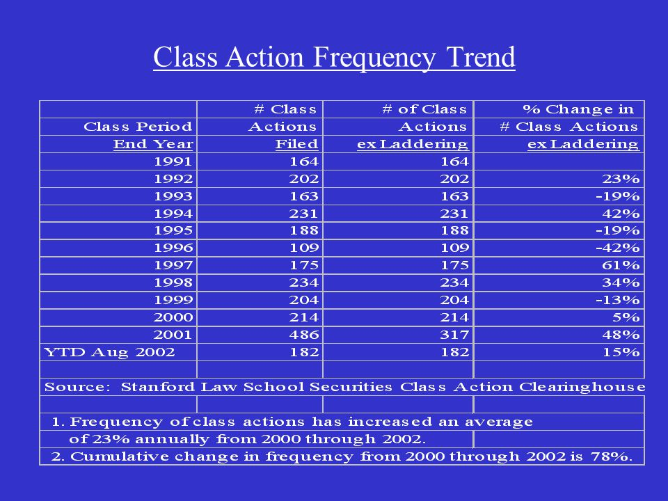 Class Action Frequency Trend