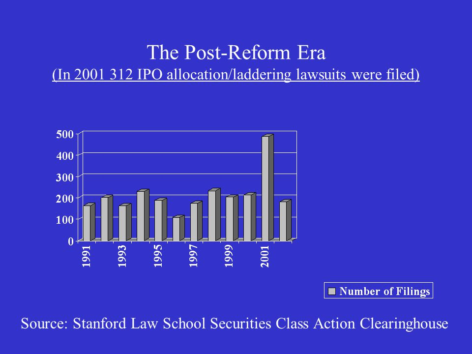 The Post-Reform Era (In 2001 312 IPO allocation/laddering lawsuits were filed) Source: Stanford Law School Securities Class Action Clearinghouse