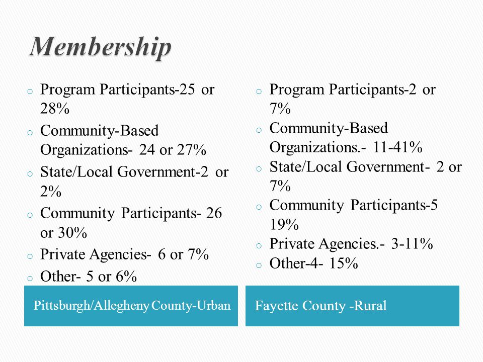 Pittsburgh/Allegheny County-Urban Fayette County -Rural o Program Participants-25 or 28% o Community-Based Organizations- 24 or 27% o State/Local Government-2 or 2% o Community Participants- 26 or 30% o Private Agencies- 6 or 7% o Other- 5 or 6% o Program Participants-2 or 7% o Community-Based Organizations.- 11-41% o State/Local Government- 2 or 7% o Community Participants-5 19% o Private Agencies.- 3-11% o Other-4- 15%