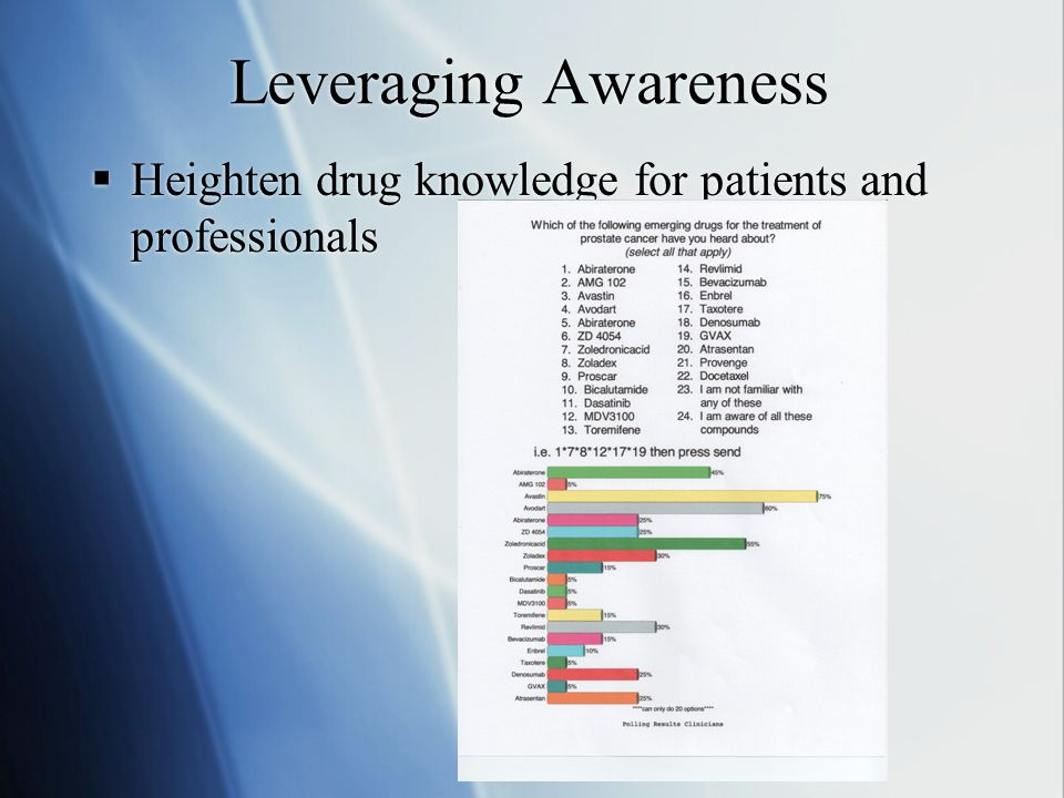 Leveraging Awareness  Heighten drug knowledge for patients and professionals